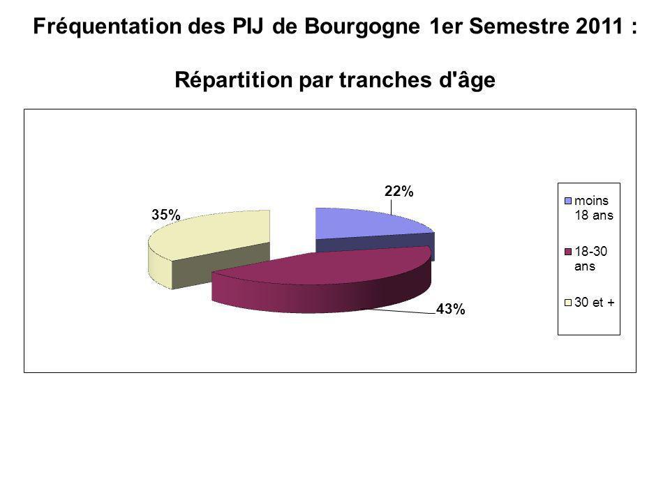 Fréquentation des PIJ de Bourgogne 1er Semestre 2011 : Répartition par tranches d'âge