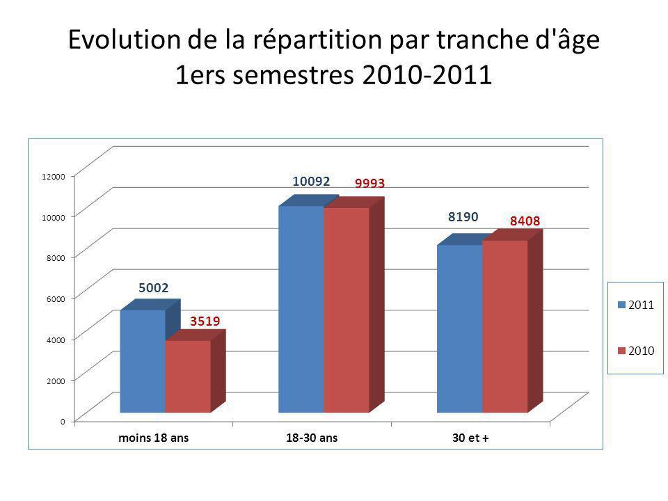 Evolution de la répartition par tranche d'âge 1ers semestres 2010-2011