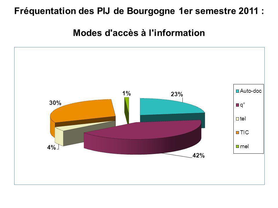 Fréquentation des PIJ de Bourgogne 1er semestre 2011 : Modes d'accès à l'information