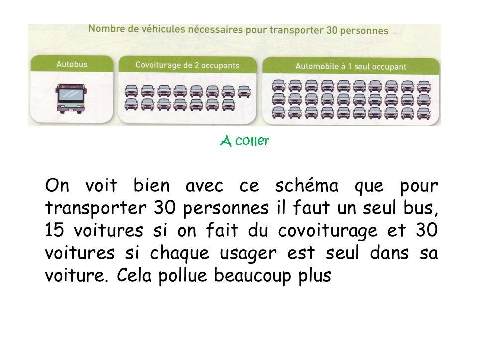 On voit bien avec ce schéma que pour transporter 30 personnes il faut un seul bus, 15 voitures si on fait du covoiturage et 30 voitures si chaque usager est seul dans sa voiture.