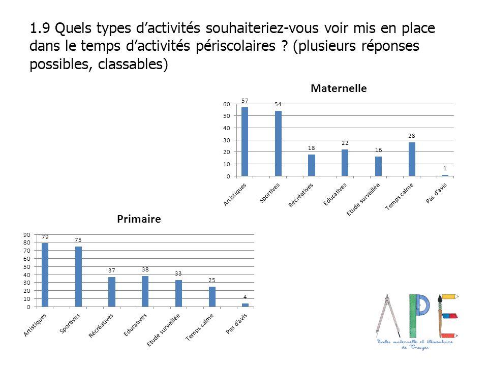 1.9 Quels types dactivités souhaiteriez-vous voir mis en place dans le temps dactivités périscolaires ? (plusieurs réponses possibles, classables)