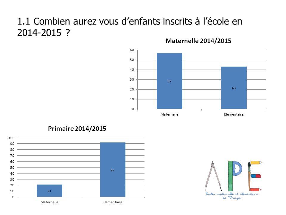 1.1 Combien aurez vous denfants inscrits à lécole en 2014-2015 ?