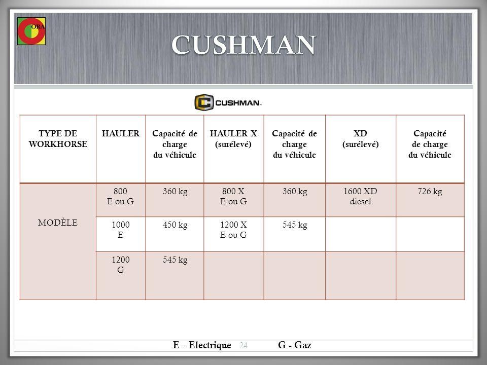 TYPE DE WORKHORSE HAULERCapacité de charge du véhicule HAULER X (surélevé) Capacité de charge du véhicule XD (surélevé) Capacité de charge du véhicule