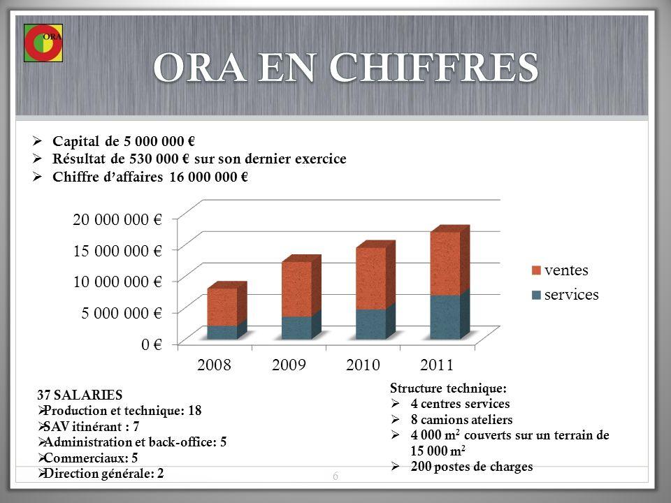 Capital de 5 000 000 Résultat de 530 000 sur son dernier exercice Chiffre daffaires 16 000 000 37 SALARIES Production et technique: 18 SAV itinérant :