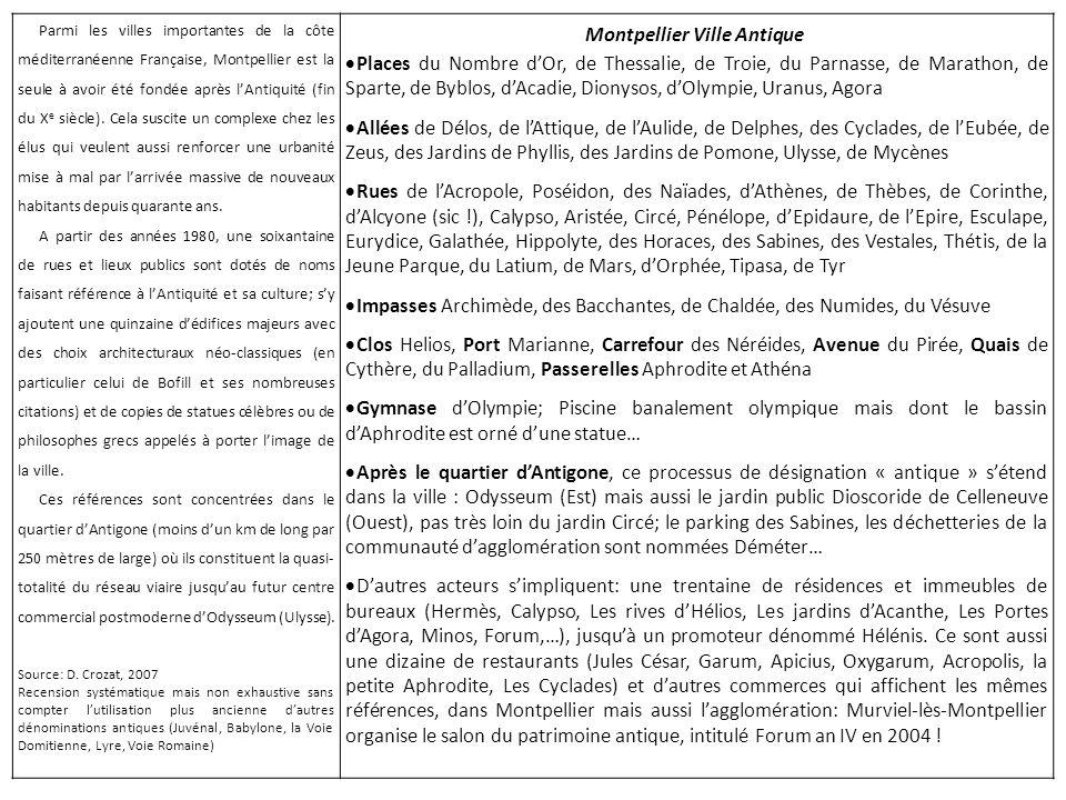 Montpellier Ville Antique Places du Nombre dOr, de Thessalie, de Troie, du Parnasse, de Marathon, de Sparte, de Byblos, dAcadie, Dionysos, dOlympie, Uranus, Agora Allées de Délos, de lAttique, de lAulide, de Delphes, des Cyclades, de lEubée, de Zeus, des Jardins de Phyllis, des Jardins de Pomone, Ulysse, de Mycènes Rues de lAcropole, Poséidon, des Naïades, dAthènes, de Thèbes, de Corinthe, dAlcyone (sic !), Calypso, Aristée, Circé, Pénélope, dEpidaure, de lEpire, Esculape, Eurydice, Galathée, Hippolyte, des Horaces, des Sabines, des Vestales, Thétis, de la Jeune Parque, du Latium, de Mars, dOrphée, Tipasa, de Tyr Impasses Archimède, des Bacchantes, de Chaldée, des Numides, du Vésuve Clos Helios, Port Marianne, Carrefour des Néréides, Avenue du Pirée, Quais de Cythère, du Palladium, Passerelles Aphrodite et Athéna Gymnase dOlympie; Piscine banalement olympique mais dont le bassin dAphrodite est orné dune statue… Après le quartier dAntigone, ce processus de désignation « antique » sétend dans la ville : le projet Odysseum (Est) mais aussi le nouveau jardin public Dioscoride de Celleneuve (Ouest), pas très loin du jardin Circé; le parking des Sabines, les déchetteries de la communauté dagglomération sont nommées Déméter… Dautres acteurs se sentent concernés: une trentaine de résidences et immeubles de bureaux (Hermès, Calypso, Les rives dHélios, Les jardins dAcanthe, Les Portes dAgora, Minos, Forum,…), jusquà un promoteur dénommé Hélénis.