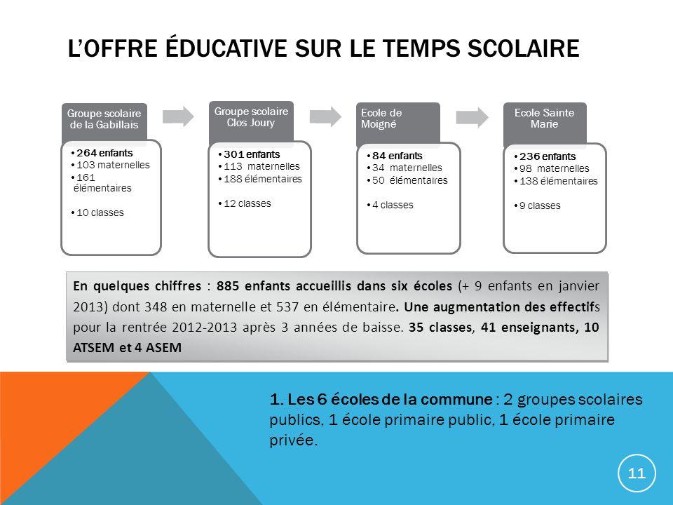 LOFFRE ÉDUCATIVE SUR LE TEMPS SCOLAIRE Groupe scolaire de la Gabillais 264 enfants 103 maternelles 161 élémentaires 10 classes Groupe scolaire Clos Jo