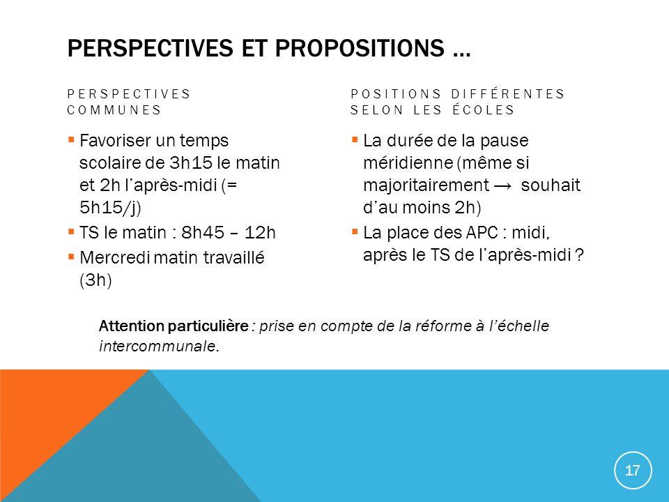 PERSPECTIVES ET PROPOSITIONS … PERSPECTIVES COMMUNES Favoriser un temps scolaire de 3h15 le matin et 2h laprès-midi (= 5h15/j) TS le matin : 8h45 – 12
