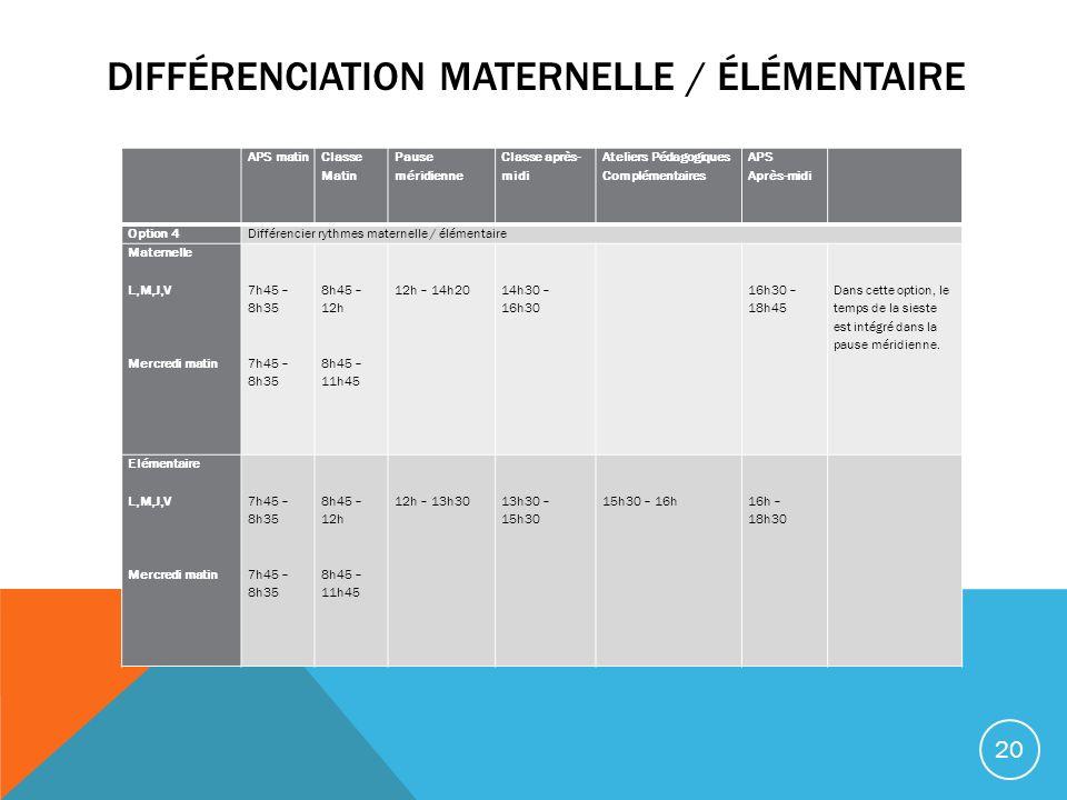 DIFFÉRENCIATION MATERNELLE / ÉLÉMENTAIRE APS matin Classe Matin Pause méridienne Classe après- midi Ateliers Pédagogiques Complémentaires APS Après-mi