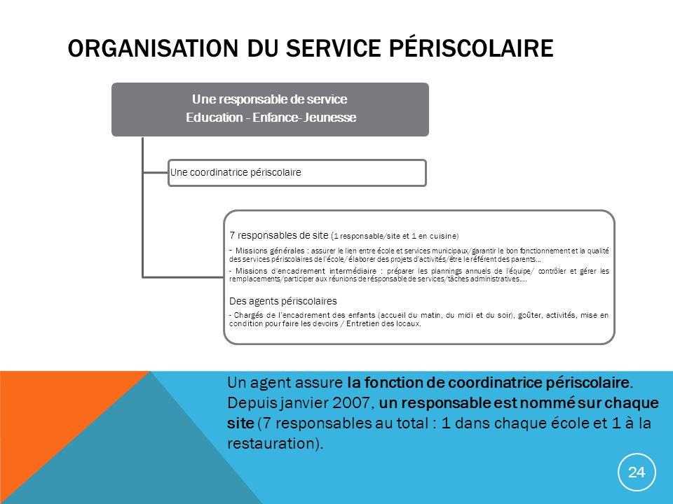 ORGANISATION DU SERVICE PÉRISCOLAIRE Une responsable de service Education - Enfance- Jeunesse Une coordinatrice périscolaire 7 responsables de site (