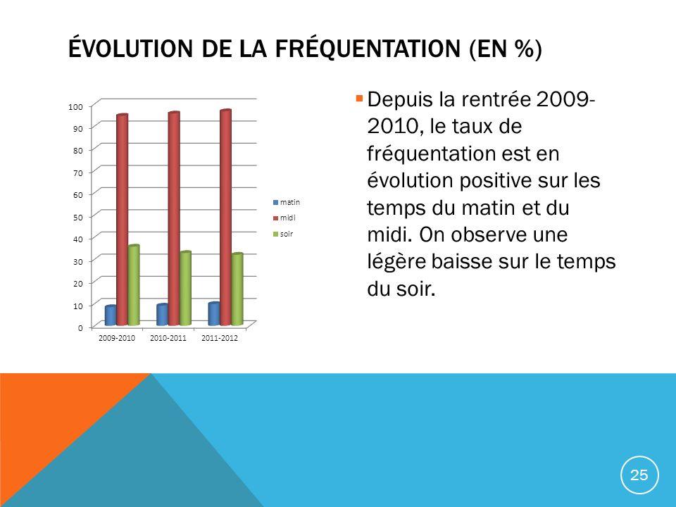 Depuis la rentrée 2009- 2010, le taux de fréquentation est en évolution positive sur les temps du matin et du midi. On observe une légère baisse sur l