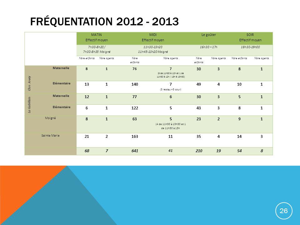 FRÉQUENTATION 2012 - 2013 MATIN Effectif moyen MIDI Effectif moyen Le goûter SOIR Effectif moyen 7h30-8h20 / 7h30-8h35 Moigné 11h30-13h20 11h45-13h20