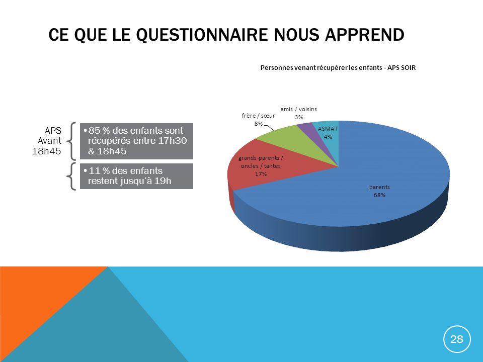 APS Avant 18h45 85 % des enfants sont récupérés entre 17h30 & 18h45 11 % des enfants restent jusquà 19h CE QUE LE QUESTIONNAIRE NOUS APPREND 28