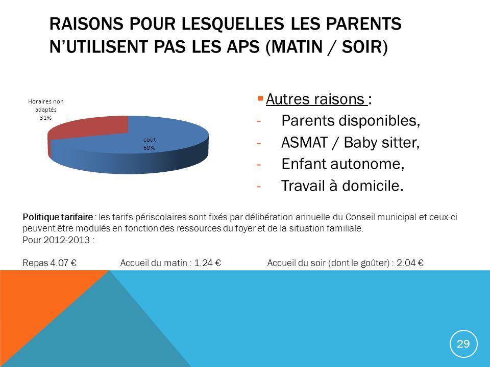Autres raisons : -Parents disponibles, -ASMAT / Baby sitter, -Enfant autonome, -Travail à domicile. RAISONS POUR LESQUELLES LES PARENTS NUTILISENT PAS