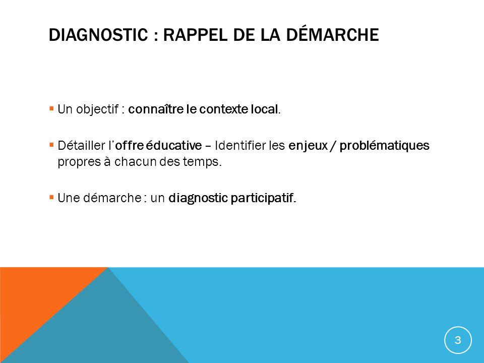 DIAGNOSTIC : RAPPEL DE LA DÉMARCHE Un objectif : connaître le contexte local. Détailler loffre éducative – Identifier les enjeux / problématiques prop