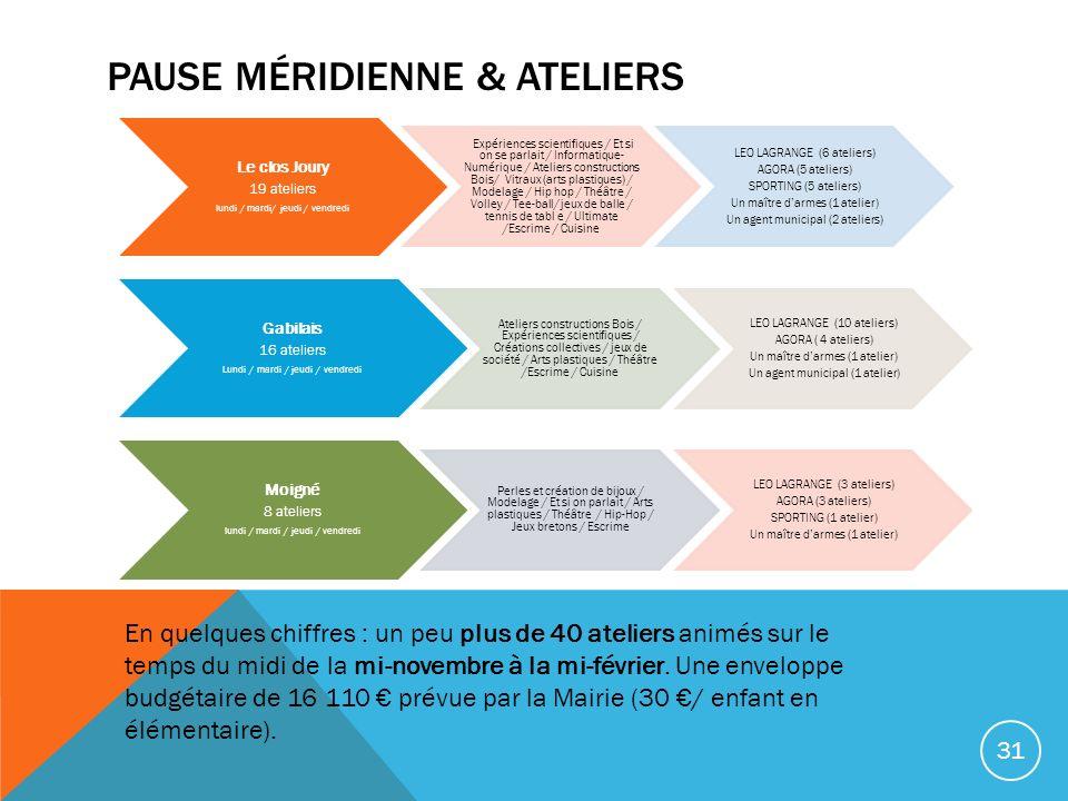 PAUSE MÉRIDIENNE & ATELIERS Le clos Joury 19 ateliers lundi / mardi/ jeudi / vendredi Expériences scientifiques / Et si on se parlait / Informatique-