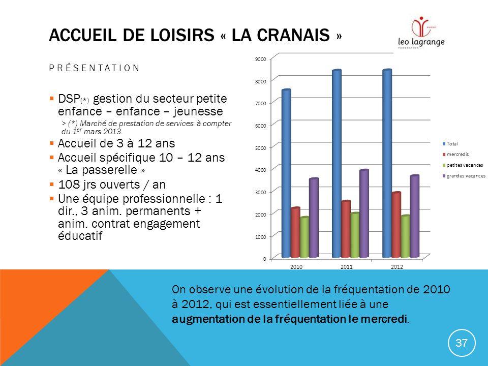 ACCUEIL DE LOISIRS « LA CRANAIS » PRÉSENTATION DSP (*) gestion du secteur petite enfance – enfance – jeunesse > (*) Marché de prestation de services à