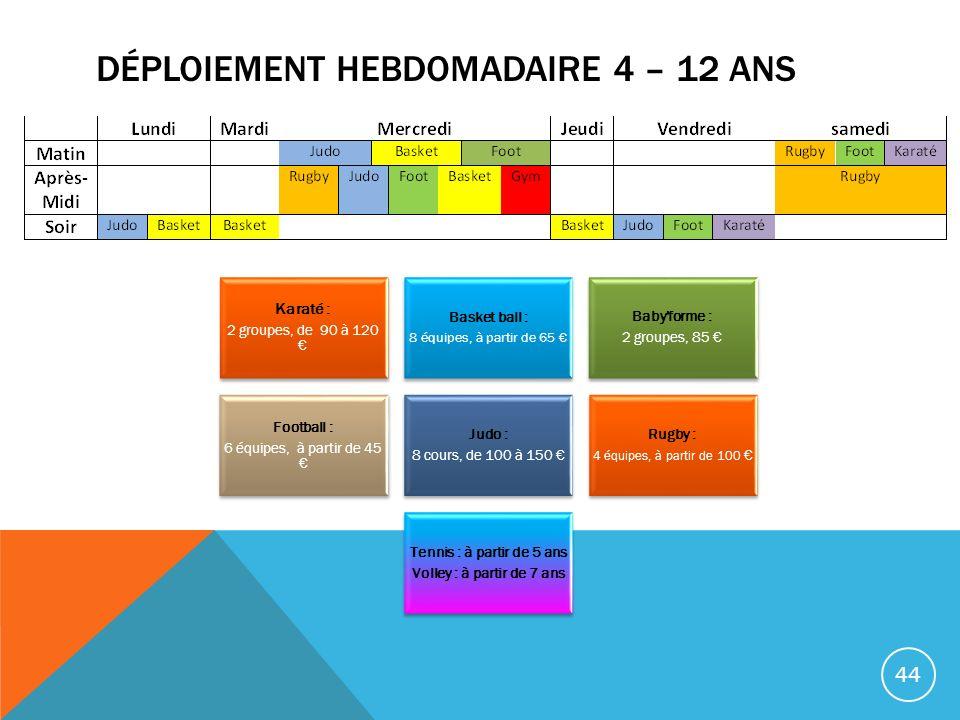 DÉPLOIEMENT HEBDOMADAIRE 4 – 12 ANS Karaté : 2 groupes, de 90 à 120 Basket ball : 8 équipes, à partir de 65 Baby'forme : 2 groupes, 85 Football : 6 éq