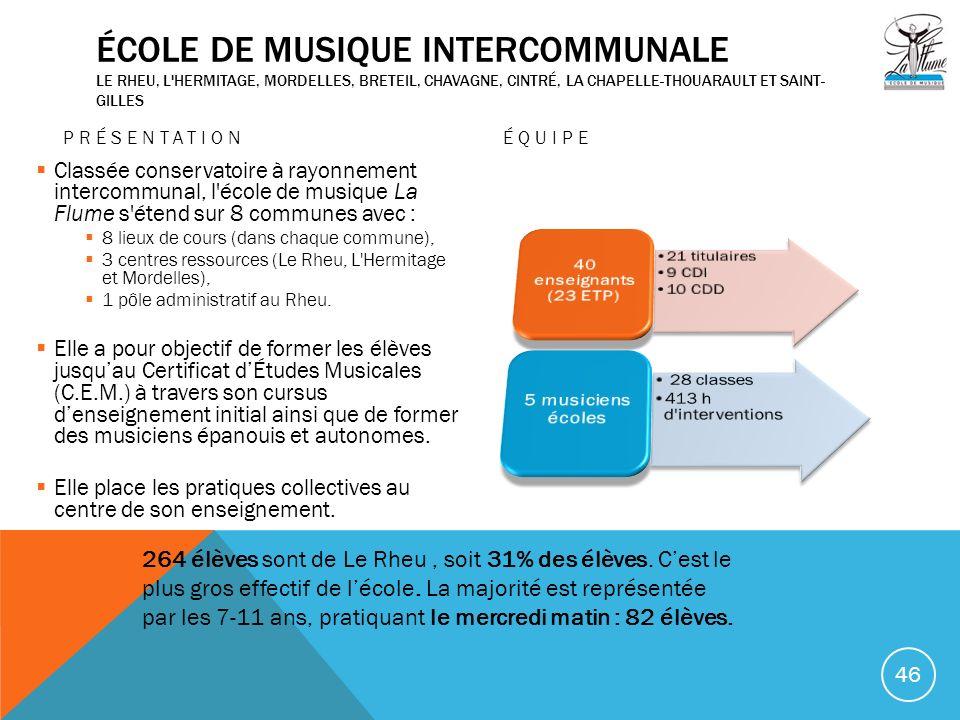 ÉCOLE DE MUSIQUE INTERCOMMUNALE LE RHEU, L'HERMITAGE, MORDELLES, BRETEIL, CHAVAGNE, CINTRÉ, LA CHAPELLE-THOUARAULT ET SAINT- GILLES PRÉSENTATION Class