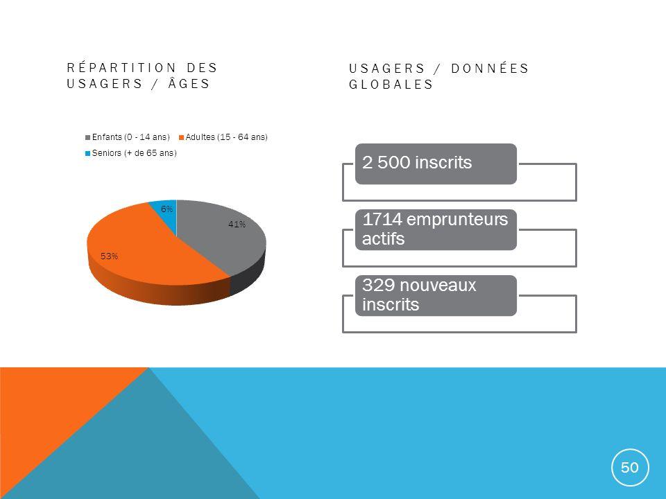 RÉPARTITION DES USAGERS / ÂGES USAGERS / DONNÉES GLOBALES 2 500 inscrits 1714 emprunteurs actifs 329 nouveaux inscrits 50