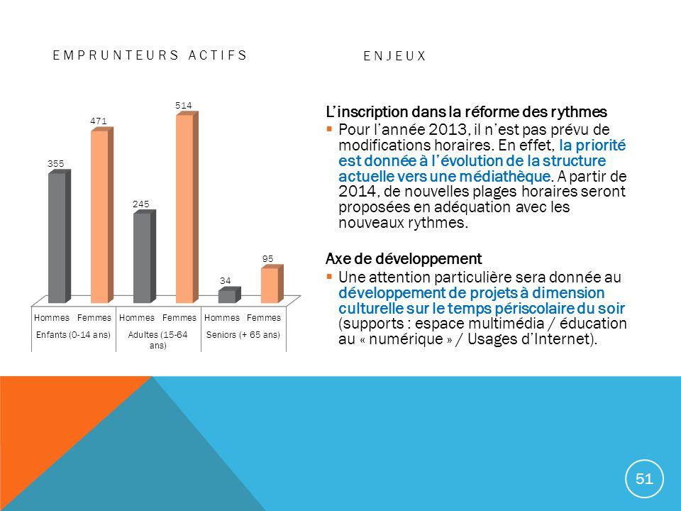EMPRUNTEURS ACTIFS ENJEUX Linscription dans la réforme des rythmes Pour lannée 2013, il nest pas prévu de modifications horaires. En effet, la priorit