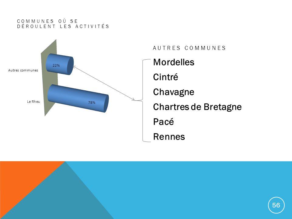 COMMUNES OÙ SE DÉROULENT LES ACTIVITÉS AUTRES COMMUNES Mordelles Cintré Chavagne Chartres de Bretagne Pacé Rennes 56