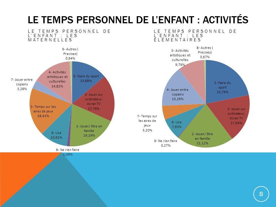 LE TEMPS PERSONNEL DE LENFANT : ACTIVITÉS LE TEMPS PERSONNEL DE LENFANT : LES MATERNELLES LE TEMPS PERSONNEL DE LENFANT : LES ÉLÉMENTAIRES 8