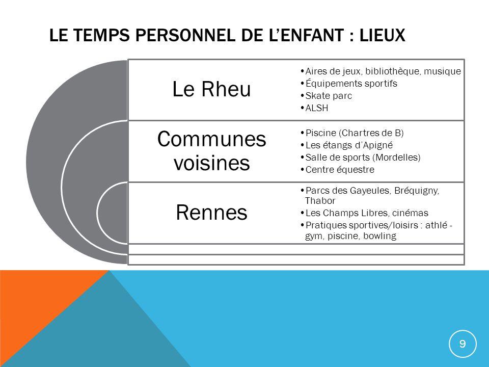 LE TEMPS PERSONNEL DE LENFANT : LIEUX Le Rheu Communes voisines Rennes Aires de jeux, bibliothèque, musique Équipements sportifs Skate parc ALSH Pisci