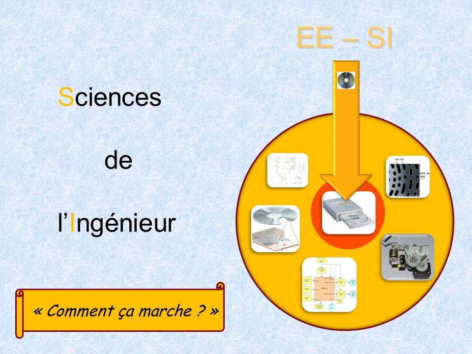 Sciences de lIngénieur EE – SI « Comment ça marche ? »