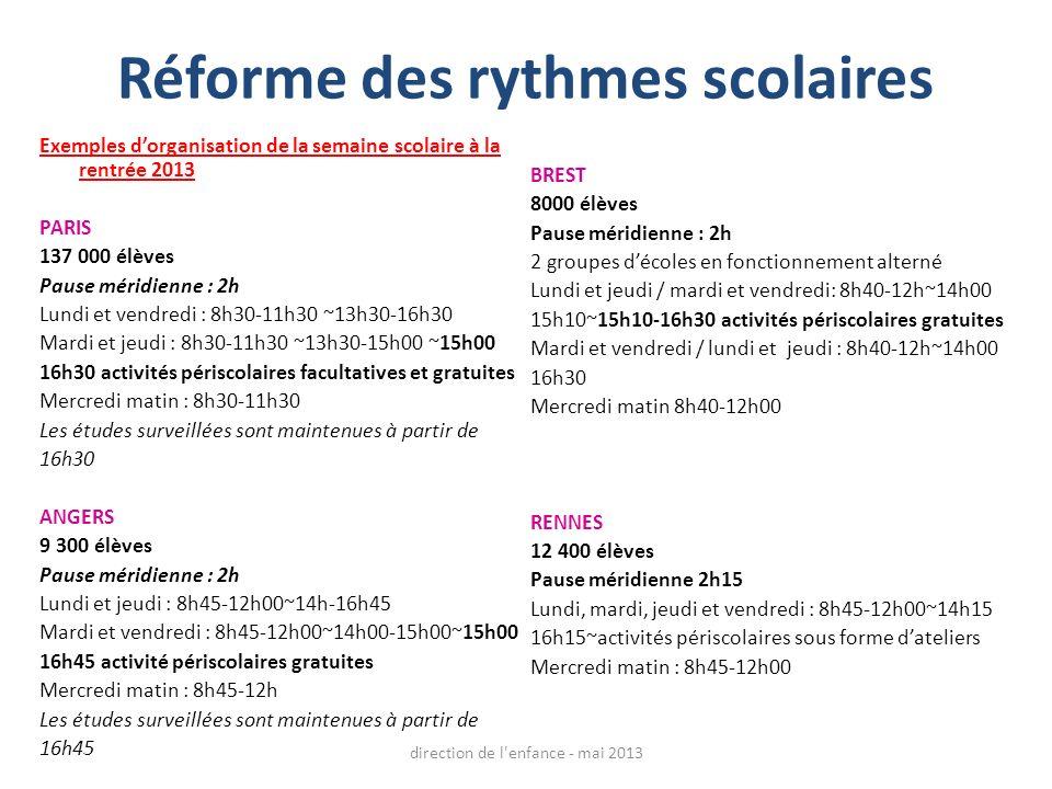 Réforme des rythmes scolaires Exemples dorganisation de la semaine scolaire à la rentrée 2013 PARIS 137 000 élèves Pause méridienne : 2h Lundi et vendredi : 8h30-11h30 ~13h30-16h30 Mardi et jeudi : 8h30-11h30 ~13h30-15h00 ~15h00 16h30 activités périscolaires facultatives et gratuites Mercredi matin : 8h30-11h30 Les études surveillées sont maintenues à partir de 16h30 ANGERS 9 300 élèves Pause méridienne : 2h Lundi et jeudi : 8h45-12h00~14h-16h45 Mardi et vendredi : 8h45-12h00~14h00-15h00~15h00 16h45 activité périscolaires gratuites Mercredi matin : 8h45-12h Les études surveillées sont maintenues à partir de 16h45 BREST 8000 élèves Pause méridienne : 2h 2 groupes décoles en fonctionnement alterné Lundi et jeudi / mardi et vendredi: 8h40-12h~14h00 15h10~15h10-16h30 activités périscolaires gratuites Mardi et vendredi / lundi et jeudi : 8h40-12h~14h00 16h30 Mercredi matin 8h40-12h00 RENNES 12 400 élèves Pause méridienne 2h15 Lundi, mardi, jeudi et vendredi : 8h45-12h00~14h15 16h15~activités périscolaires sous forme dateliers Mercredi matin : 8h45-12h00 direction de l enfance - mai 2013