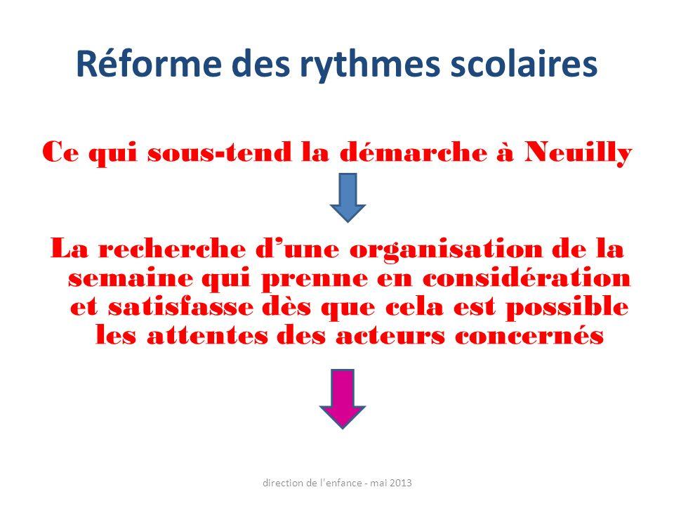 Réforme des rythmes scolaires Ce qui sous-tend la démarche à Neuilly La recherche dune organisation de la semaine qui prenne en considération et satisfasse dès que cela est possible les attentes des acteurs concernés direction de l enfance - mai 2013