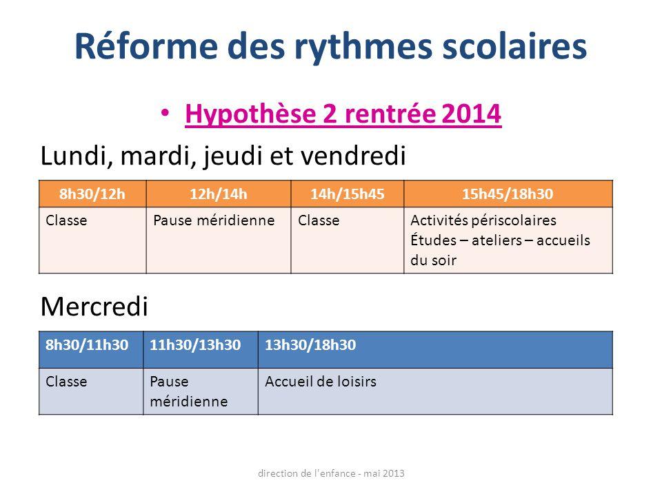 Réforme des rythmes scolaires Hypothèse 2 rentrée 2014 Lundi, mardi, jeudi et vendredi Mercredi 8h30/12h12h/14h14h/15h4515h45/18h30 ClassePause méridi