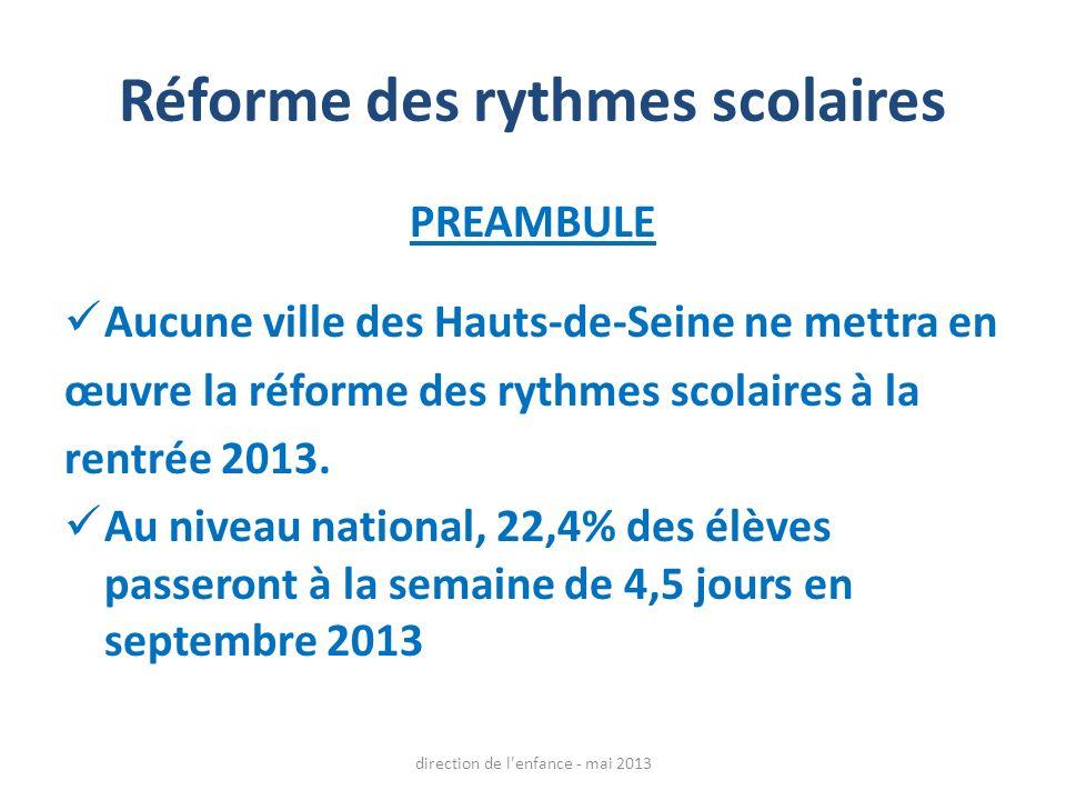 Réforme des rythmes scolaires PREAMBULE Aucune ville des Hauts-de-Seine ne mettra en œuvre la réforme des rythmes scolaires à la rentrée 2013. Au nive