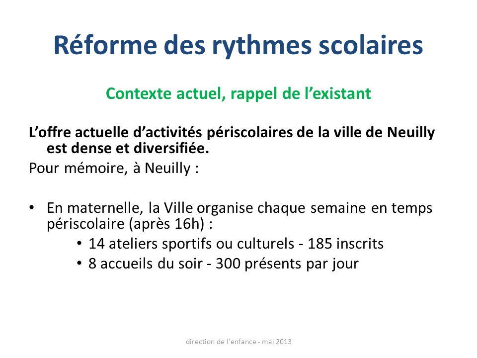 Réforme des rythmes scolaires Contexte actuel, rappel de lexistant Loffre actuelle dactivités périscolaires de la ville de Neuilly est dense et divers