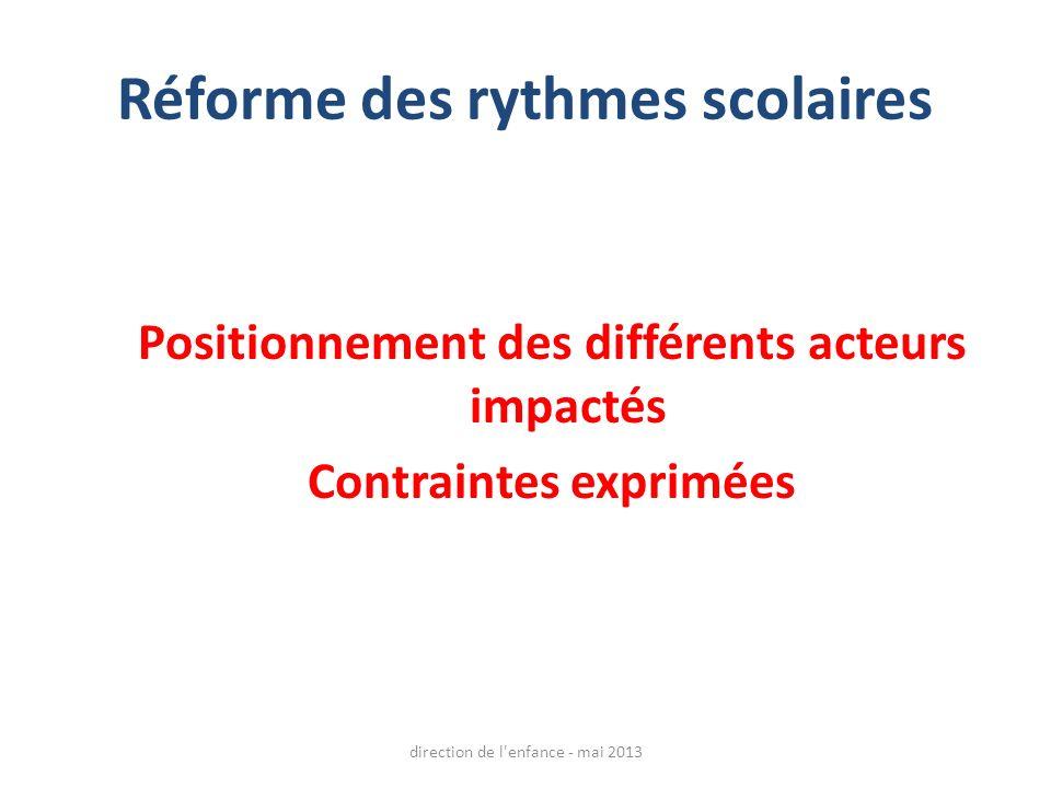 Réforme des rythmes scolaires Positionnement des différents acteurs impactés Contraintes exprimées direction de l enfance - mai 2013