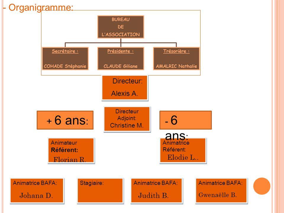 - Organigramme: Directeur: Alexis A.Directeur: Alexis A.