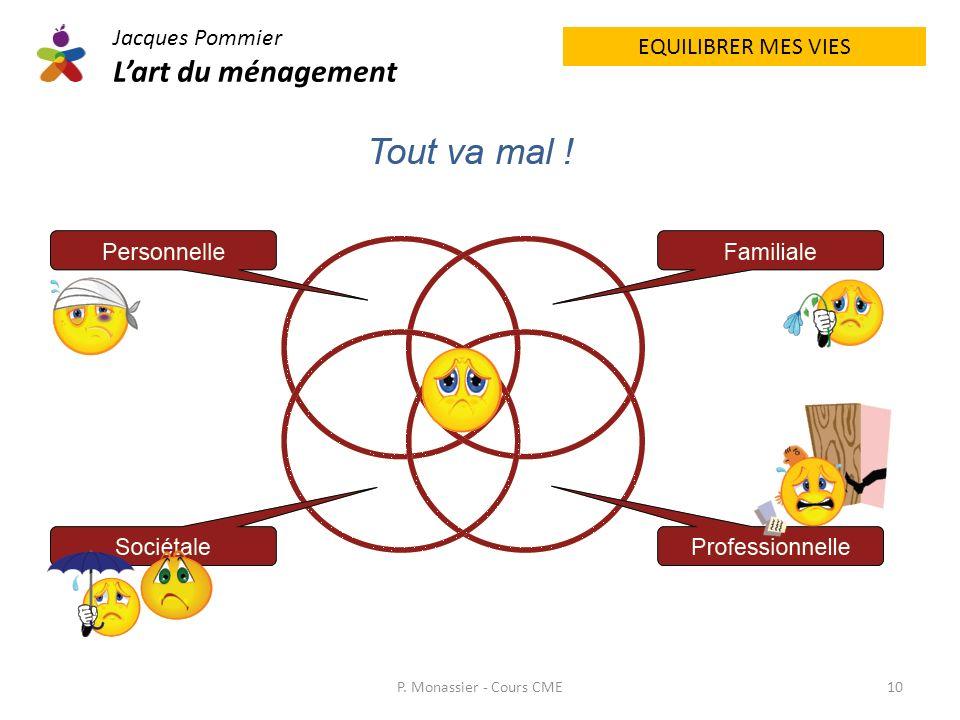EQUILIBRER MES VIES Jacques Pommier Lart du ménagement P. Monassier - Cours CME10