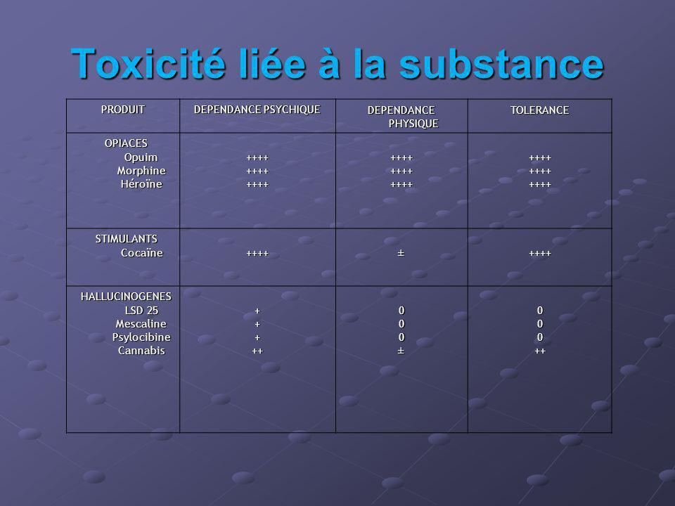 Toxicité liée à la substance PRODUIT DEPENDANCE PSYCHIQUE DEPENDANCE PHYSIQUE TOLERANCE OPIACES OPIACES Opuim Opuim Morphine Morphine Héroïne Héroïne ++++++++++++++++++++++++++++++++++++ STIMULANTS STIMULANTS Cocaïne Cocaïne++++±++++ HALLUCINOGENES HALLUCINOGENES LSD 25 LSD 25 Mescaline Mescaline Psylocibine Psylocibine Cannabis Cannabis+++++000±000++