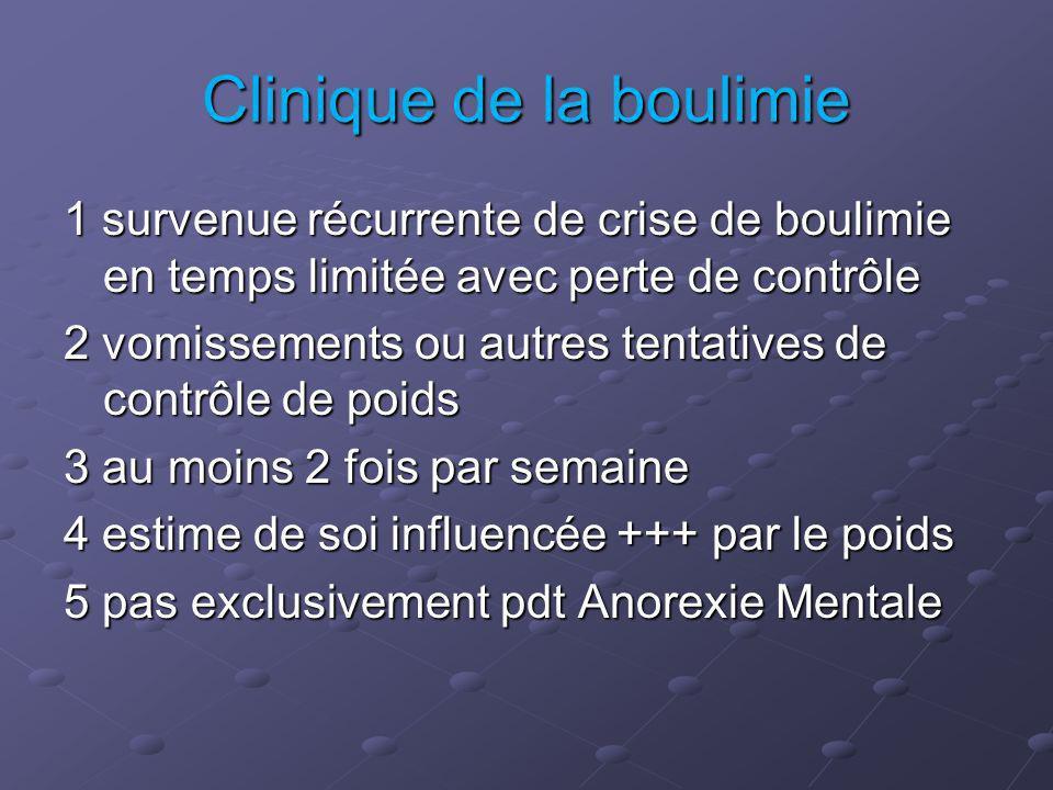 Clinique de la boulimie 1 survenue récurrente de crise de boulimie en temps limitée avec perte de contrôle 2 vomissements ou autres tentatives de contrôle de poids 3 au moins 2 fois par semaine 4 estime de soi influencée +++ par le poids 5 pas exclusivement pdt Anorexie Mentale
