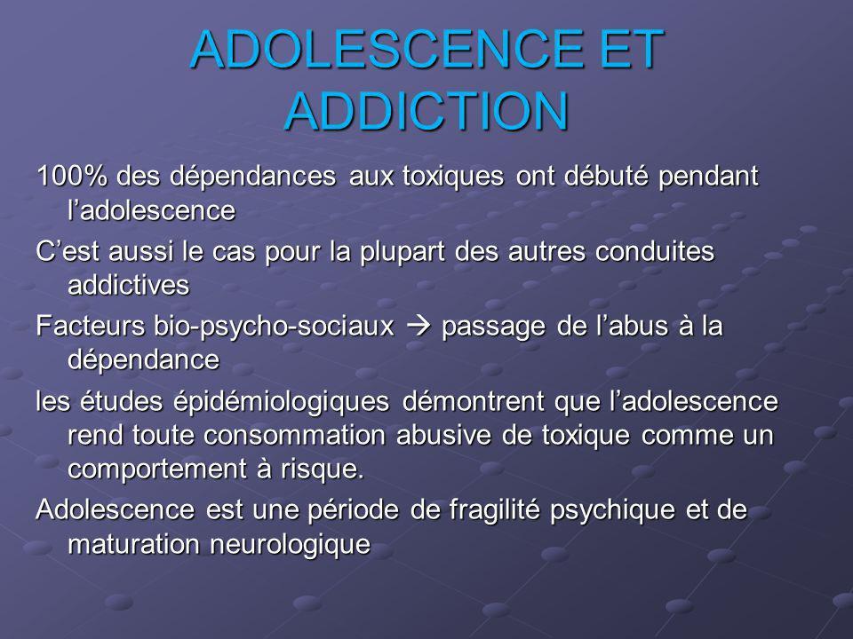 ADOLESCENCE ET ADDICTION 100% des dépendances aux toxiques ont débuté pendant ladolescence Cest aussi le cas pour la plupart des autres conduites addi