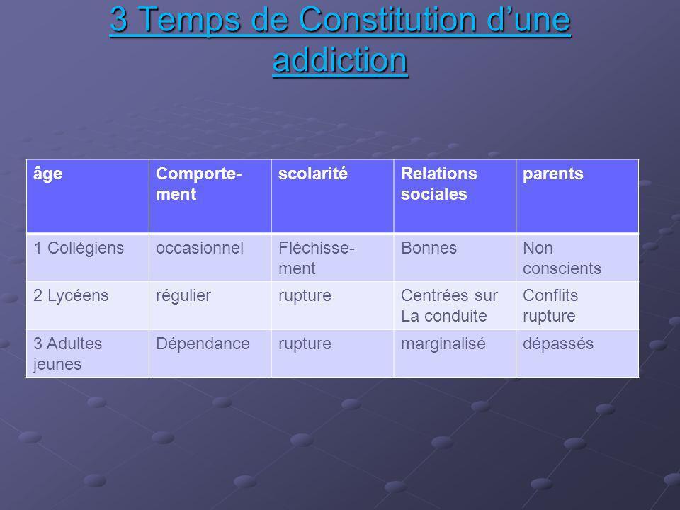 3 Temps de Constitution dune addiction âgeComporte- ment scolaritéRelations sociales parents 1 CollégiensoccasionnelFléchisse- ment BonnesNon conscien