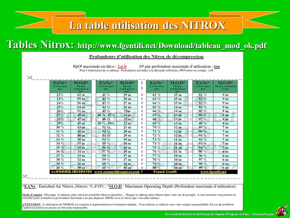 La Profondeur Equivalente Air (PEA) Tables Nitrox PEA. Association Sportive et Artistique des Sapeurs Pompiers de Paris – Section Plongée