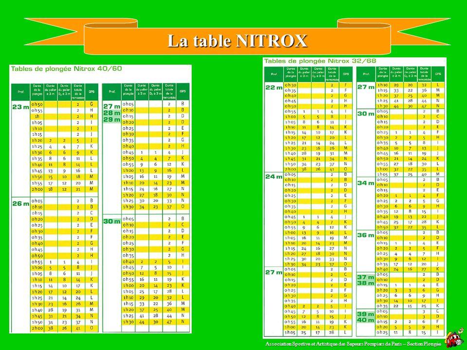 La table utilisation des NITROX Tables Nitrox: http://www.fgentili.net/Download/tableau_mod_ok.pdf Association Sportive et Artistique des Sapeurs Pomp