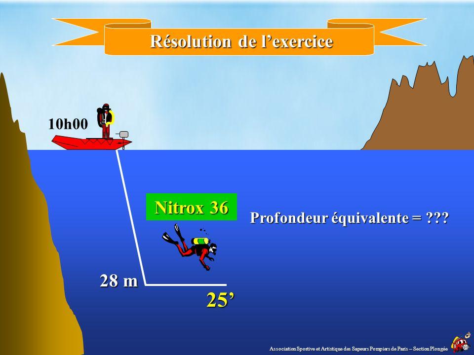Soit un plongeur qui simmerge avec un nitrox 36 à 28 m Calculer la profondeur équivalente air EXERCICE : calcul de la PEA Association Sportive et Arti
