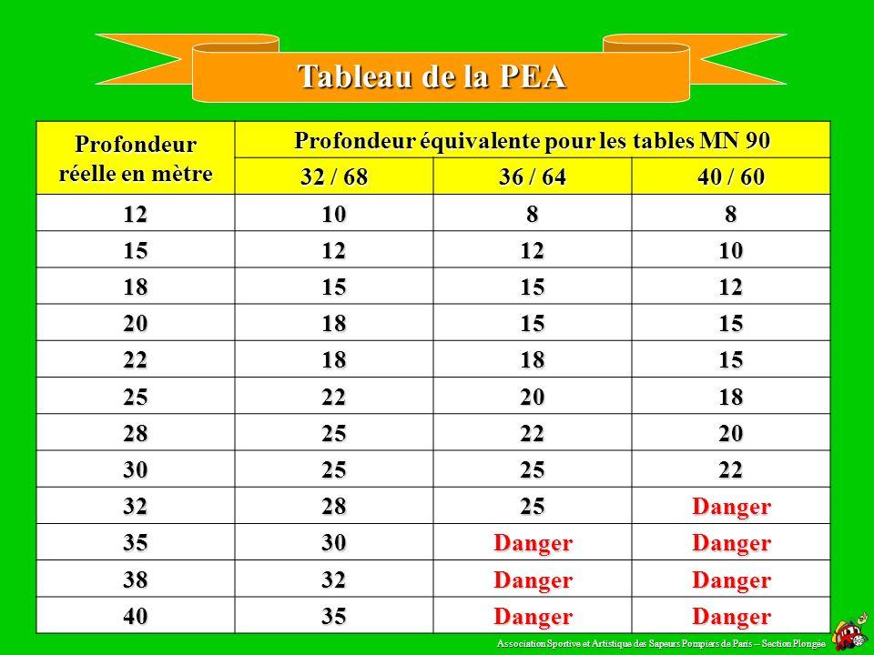 Profondeur équivalente = ??? 10h00 25 28 m Nitrox 36 Résolution de lexercice 64 % dAzote PEA = 0,64 (28 + 10 ) 0,79 - 10 = 20,78 21 m Sécurité Associa