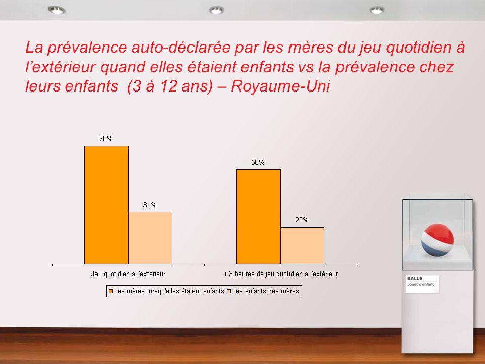 La prévalence auto-déclarée par les mères du jeu quotidien à lextérieur quand elles étaient enfants vs la prévalence chez leurs enfants (3 à 12 ans) –
