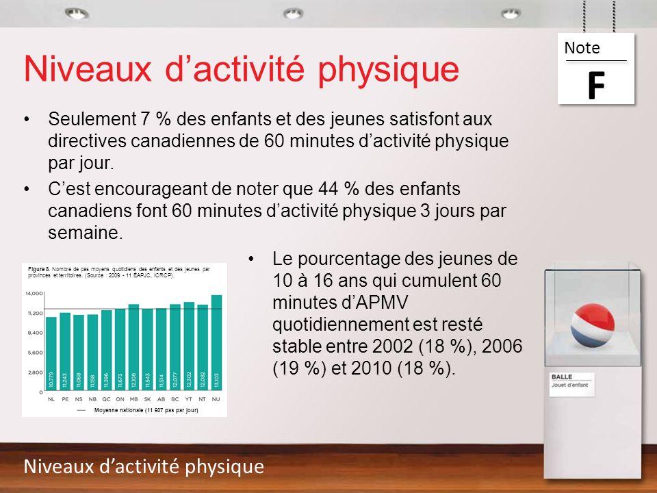 Niveaux dactivité physique Seulement 7 % des enfants et des jeunes satisfont aux directives canadiennes de 60 minutes dactivité physique par jour. Ces