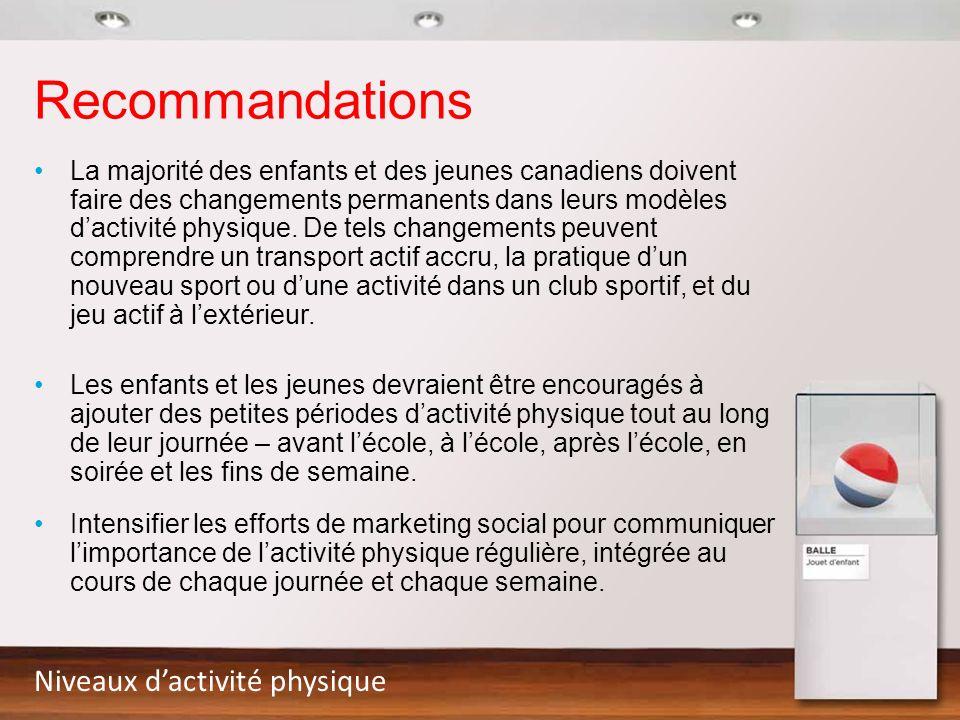 Recommandations La majorité des enfants et des jeunes canadiens doivent faire des changements permanents dans leurs modèles dactivité physique. De tel