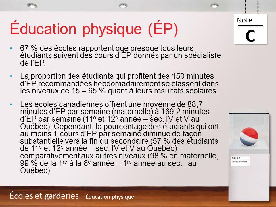Éducation physique (ÉP) 67 % des écoles rapportent que presque tous leurs étudiants suivent des cours dÉP donnés par un spécialiste de lÉP. La proport