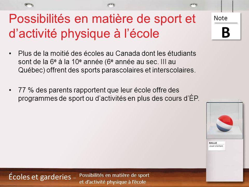 Plus de la moitié des écoles au Canada dont les étudiants sont de la 6 e à la 10 e année (6 e année au sec. III au Québec) offrent des sports parascol