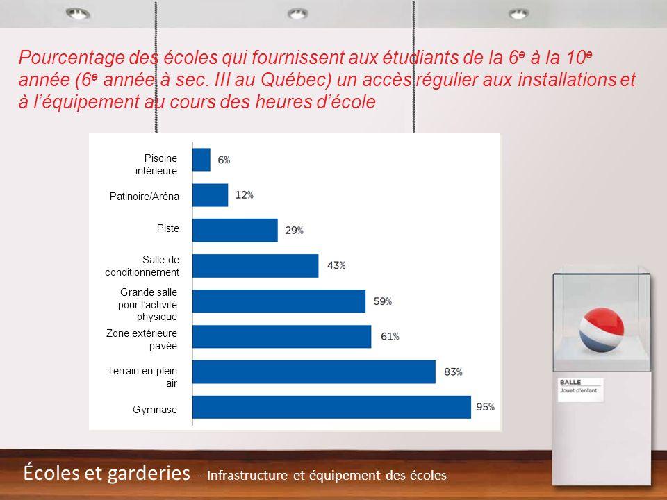 Pourcentage des écoles qui fournissent aux étudiants de la 6 e à la 10 e année (6 e année à sec. III au Québec) un accès régulier aux installations et